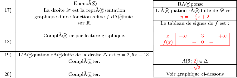\begin{array}{|c|c|}\hline &\ \ \ \ \ \ \text{Enoncé}\ \ \ \ \ \ \\hline17)&\text{La droite }\mathscr{D}\text{ est la représentation}\\underline{\ \ \ \ \ \ }&\text{graphique d'une fonction affine }f\text{ définie }\&\text{sur }\R.\\&\text{Compléter par lecture graphique.}\18)&\\\hline19)&\text{L'équation réduite de la droite }\Delta\text{ est }y=2,5x-13.\&\text{Compléter.}\\hline\20)&\text{Compléter.}\\hline \end{array} \begin{array}{|c|c|c|}\hline \ \ \ \ \ \ \text{Réponse}\ \ \ \ \ \ \ \ \ \ \ \ \\hline\text{L'équation réduite de }\mathscr{D}\text{ est }\ {\red{y=-\frac{2}{3}x+2}}\\hline\text{Le tableau de signes de }f\text{ est :}\\ {\red{\begin{array}{|c|ccccc|}\hline x&-\infty&&3&&+\infty \\hline f(x)&&+&0&-&\\hline \end{array}}}\\\hline\ A(6\,;{\red{2}})\in\Delta\\hline{\red{-\sqrt{3}}}\\text{Voir graphique ci-dessous}\\hline \end{array}