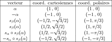 \begin{array}{|c|c|c|} \hline \text{vecteur} & \text{coord. cartesiennes} & \text{coord. polaires} \ \hline \alpha   & (1 \, , \, 0) & (1 \, , \, 0) \ -\alpha  & (-1 \, , \,0) & (-1 \, , \, 0) \ s_\beta(\alpha)  & (-1/2,-\sqrt{3}/2)   &  (-1,\pi/3) \ s_\beta(\alpha)  & (1/2,\sqrt{3}/2)  &  (1,\pi/3) \ s_\alpha \circ s_\beta(\alpha)  &  (1/2,-\sqrt{3}/2)  &  (1,-\pi/3) \ -s_\alpha \circ s_\beta(\alpha)  &  (-1/2,\sqrt{3}/2)  &  (-1,-\pi/3)\ \hline \end{array}