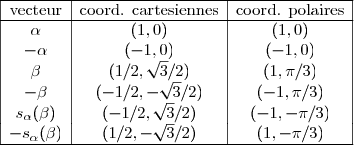 \begin{array}{|c|c|c|} \hline \text{vecteur} & \text{coord. cartesiennes} & \text{coord. polaires} \ \hline \alpha   & (1,0)                        & (1,0)                 \ -\alpha  & (-1,0)                       & (-1,0)               \ \beta   &   (1/2,\sqrt{3}/2)  &  (1,\pi/3) \ -\beta  &  (-1/2,-\sqrt{3}/2)  &  (-1,\pi/3) \ s_\alpha(\beta)  &  (-1/2,\sqrt{3}/2)  &  (-1,-\pi/3)\ -s_\alpha(\beta)  & (1/2,-\sqrt{3}/2)  &  (1,-\pi/3)\ \hline \end{array}