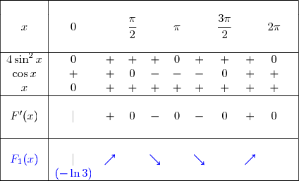 \begin{array}{|c|cccccccccc|}\hline&&&&&&&&&&\ x&0&&\dfrac{\pi}{2}&&\pi&&\dfrac{3\pi}{2}&&2\pi&\&&&&&&&&&& \\hline 4\sin^2x&0&+&+&+&0&+&+&+&0&\\cos x&+&+&0&-&-&-&0&+&+&\x&0&+&+&+&+&+&+&+&+&\\hline &&&&&&&&&&&F'(x)&|&+&0&-&0&-&0&+&0&\&&&&&&&&&&\\hline&&&&&&&&&&&{\blue{F_1(x)}}&|&{\blue{\nearrow}}&&{\blue{\searrow}}&&{\blue{\searrow}}&&{\blue{\nearrow}}&&\&{\blue{(-\ln 3)}}&&&&&&&&&\\hline \end{array}