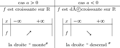 \begin{array}{c|c}\text{ cas } a > 0 &\text{ cas } a < 0 \ \hline  f \text{ est croissante sur R }& f \text{ est décroissante sur R } \ \ \begin{array} {|c|cccc|} x & -\infty & & +\infty & \\hline { } & & & & \ {f} & & \nearrow & & \end{array} & \begin{array} {|c|cccc|} x & -\infty & & +\infty & \\hline { } & & & & \ {f} & & \searrow & & \end{array} \ \ \text{ la droite } ``\text{ monte} ''& \text{ la droite } ``\text{ descend }'' \  \end{array}