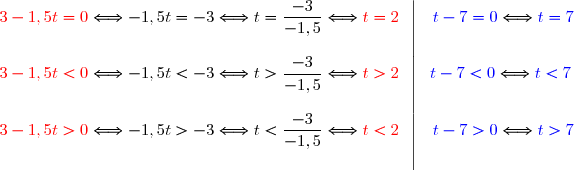 \begin{array}{c|c}{\red{3-1,5t=0}}\Longleftrightarrow-1,5t=-3\Longleftrightarrow t=\dfrac{-3}{-1,5}\Longleftrightarrow{\red{ t=2}}\ \ &\ \ {\blue{t-7=0}}\Longleftrightarrow {\blue{t=7}} \\ {\red{3-1,5t<0}}\Longleftrightarrow-1,5t<-3\Longleftrightarrow t>\dfrac{-3}{-1,5}\Longleftrightarrow {\red{t>2}}\ \  &\ {\blue{t-7<0}}\Longleftrightarrow {\blue{t<7}}\\ {\red{3-1,5t>0}}\Longleftrightarrow-1,5t>-3\Longleftrightarrow t<\dfrac{-3}{-1,5}\Longleftrightarrow {\red{t<2}}\ \ &\ \ {\blue{t-7>0}}\Longleftrightarrow {\blue{t>7}}&\ \end{array}