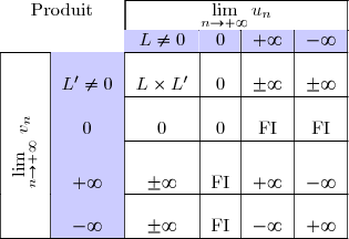 \begin{tabular}{|c|c|c|c|c|c|} \cline{3-6}\multicolumn{2}{c|}{Produit}&\multicolumn{4}{|c|}{$\lim\limits_{n \rightarrow +\infty}u_n$} \  \cline{3-6}\multicolumn{2}{c|}{}& \rowcolor{blue!20}$L\neq 0$ &$0$& $+\infty$ & $-\infty$\ \hline \multirow{}{}{\phantom{\rotatebox{90}{$v_n \quad$}}}&\cellcolor{blue!20}$L'\neq 0$ & $L\times L'$ &0& $\pm\infty$ & $\pm\infty$\ \cline{2-6} \multirow{}{}{\rotatebox{90}{$v_n\quad$}}&\cellcolor{blue!20}$0$&$0$&$0$&  FI & FI \ \cline{2-6} \multirow{}{}{\rotatebox{90}{$\lim\limits_{n \rightarrow +\infty}$}}&\cellcolor{blue!20}$+\infty$ &$\pm\infty$& FI & $+\infty$&$-\infty$ \ \cline{2-6} \multirow{}{}{\phantom{\rotatebox{90}{$v_n \quad$}}}&\cellcolor{blue!20}$-\infty$ &$\pm\infty$& FI & $-\infty$&$+\infty$ \ \hline  \end{tabular}