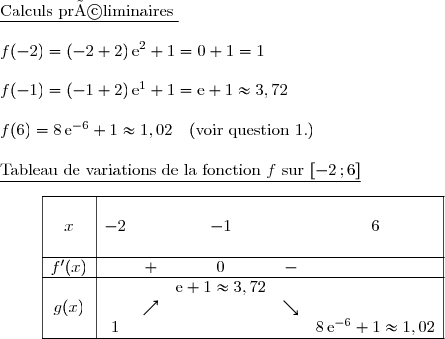 \underline{\text{Calculs préliminaires }}\\f(-2)=(-2+2)\,\text{e}^{2}+1=0+1=1\\f(-1)=(-1+2)\,\text{e}^{1}+1=\text{e}+1\approx3,72\\f(6)=8\,\text{e}^{-6}+1\approx1,02\ \ \ (\text{voir question 1.})\ \ \ \ \ \ \ \ \ \\\underline{\text{Tableau de variations de la fonction }f\ \text{sur  }[-2\,;6] }\ \\phantom{.........}\begin{array}{|c|ccccc|}\hline&&&&&&x&-2&&-1&&6\&&&&& \\hline f'(x)&&+&0&-&\\hline&&&\text{e}+1\approx3,72&&& g(x)&&\nearrow&&\searrow&\&1&&&&8\,\text{e}^{-6}+1\approx1,02\\hline \end{array}