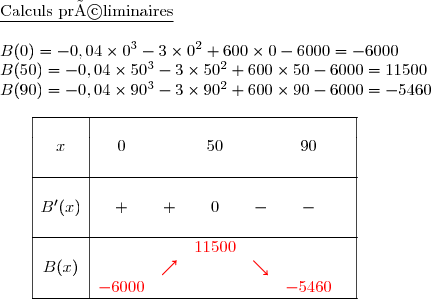 \underline{\text{Calculs préliminaires}} \\B(0)=-0,04\times 0^3-3\times 0^2+600\times 0-6000=-6000 \B(50)=-0,04\times 50^3-3\times 50^2+600\times 50-6000=11500 \B(90)=-0,04\times 90^3-3\times 90^2+600\times 90-6000=-5460 \\\dfrac{}{}\ \ \ \ \ \begin{array}{|c|cccccc|}\hline&&&&&&\ x&0&&50&&90&\&&&&&& \\hline&&&&&&\B'(x)&+&+&0&-&-&\&&&&&&\\hline&&&{\red{11500}}&&&\B(x)&&{\red{\nearrow}}&&{\red{\searrow}}&&\&{\red{-6000}}&&&&{\red{-5460}}&\\hline \end{array}