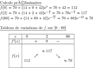 \underline{\text{Calculs préliminaires}} \f(0) =70+(14\times0+42)\text{e}^{0}= 70+42=112 \f(2)=70+(14\times2+42)\text{e}^{-\frac{2}{5}}=70+70\text{e}^{-\frac{2}{5}}\approx117 \f(60)=70+(14\times60+42)\text{e}^{-\frac{60}{5}}=70+882\text{e}^{-12}\approx70 \\\underline{\text{Tableau de variations de }f\ \text{sur [0 ; 60]}} \\\dfrac{}{} \ \ \ \ \ \ \begin{array}{|c|ccccc|}\hline x&0&&2&&60\\hline f'(x)&&+&0&-&\\hline&&&&&&&&&\approx117&&& f(x)&&\nearrow&&\searrow&\&112&&&&\approx70&&&&&&\\hline \end{array}