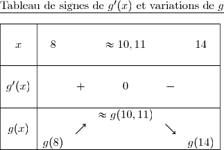 \underline{\text{Tableau de signes de }g'(x)\text{ et variations de }g}\\\ \ \ \ \begin{array}{|c|ccccc|}\hline &&&&&\ x&8&&\approx10,11&&14\&&&&&\\hline&&&&&\ g'(x)&&+&0&-&\&&&&&\\hline &&&\approx g(10,11)&& \ g(x)&&\nearrow&&\searrow& \ &g(8)&&&&g(14) \ \hline \end{array}